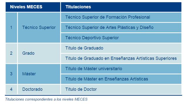 Titulaciones españolas actuales correspondientes a los niveles MECES