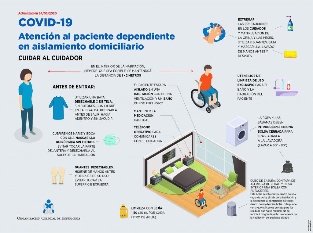 Infografía dependientes COVID-19