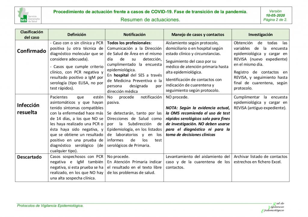 Resumen de actuaciones del procedimiento de actuación frente a COVID-19